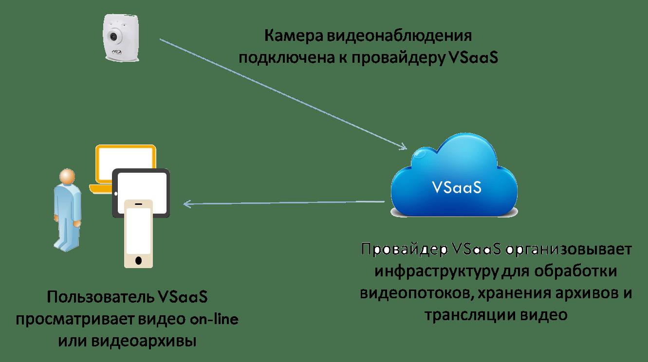 Облачное видеонаблюдение VSaaS