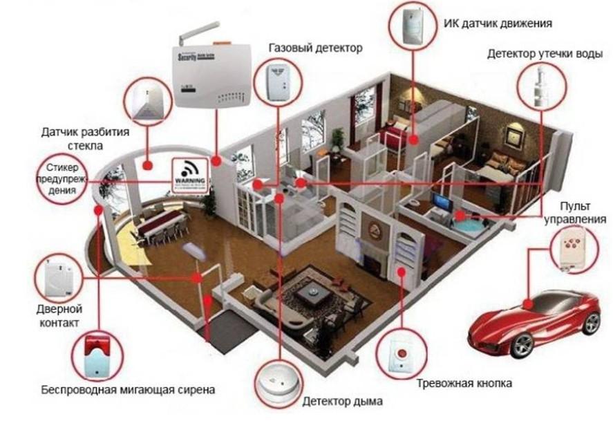 Система безопасности GSM