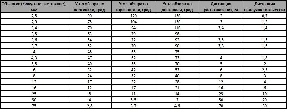 Таблица углов обзора