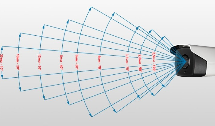 Углы обзора камер для разных объективов