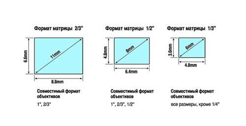 matrica_obectiv