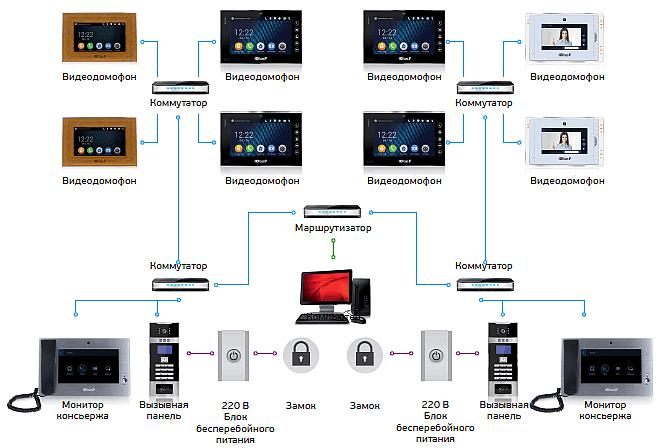 schema_cifrovoi_videodomofon