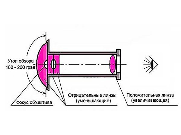 schema_dvernoi_glazok