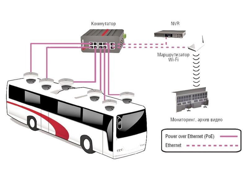 videonabl_bus